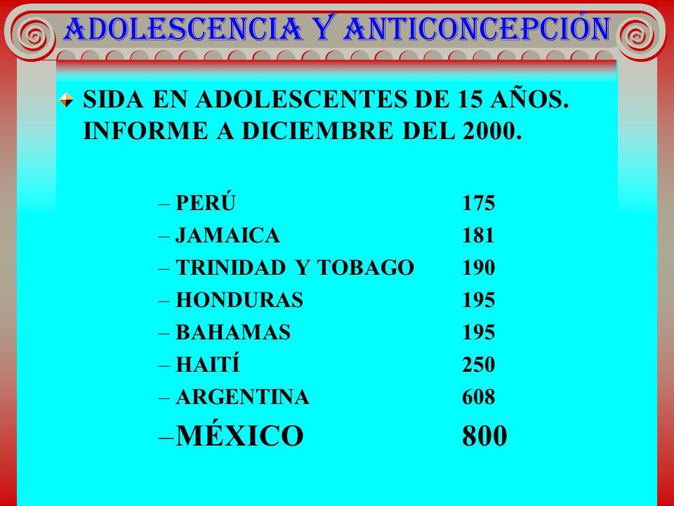 ADOLESCENCIA Y ANTICONCEPCIÓN SIDA EN ADOLESCENTES DE 15 AÑOS. INFORME A DICIEMBRE DEL 2000. –PERÚ175 –JAMAICA181 –TRINIDAD Y TOBAGO190 –HONDURAS195 –