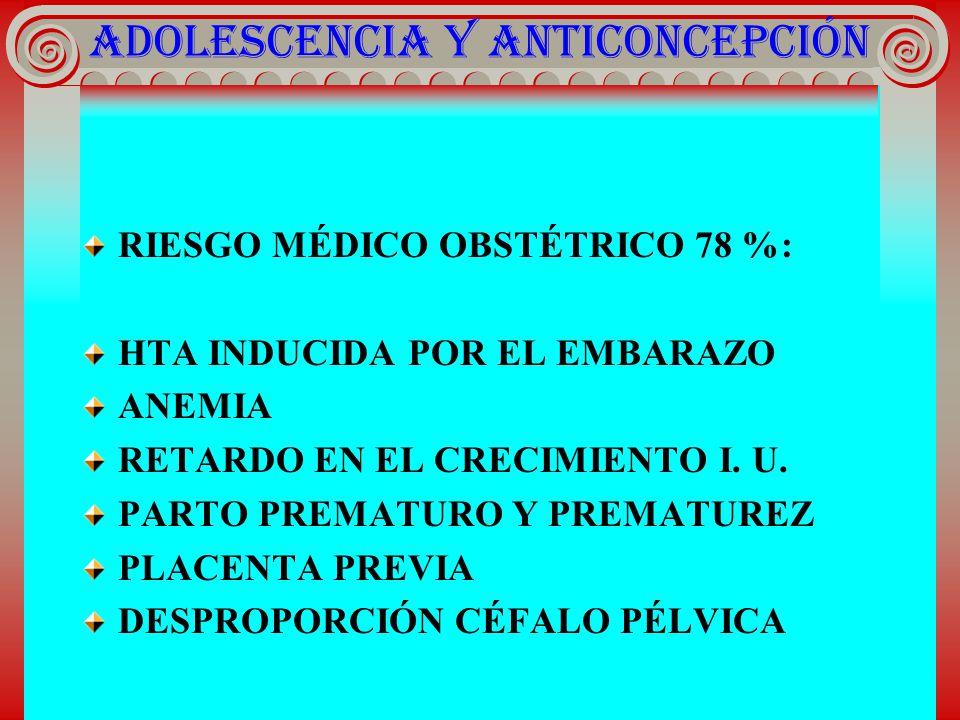 ADOLESCENCIA Y ANTICONCEPCIÓN RIESGO MÉDICO OBSTÉTRICO 78 %: HTA INDUCIDA POR EL EMBARAZO ANEMIA RETARDO EN EL CRECIMIENTO I. U. PARTO PREMATURO Y PRE