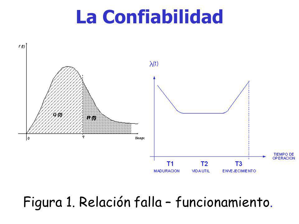 La Confiabilidad Dos de los principales y más comunes índices para evaluar cuantitativamente este concepto son: Q = Probabilidad de estar fuera = Inco