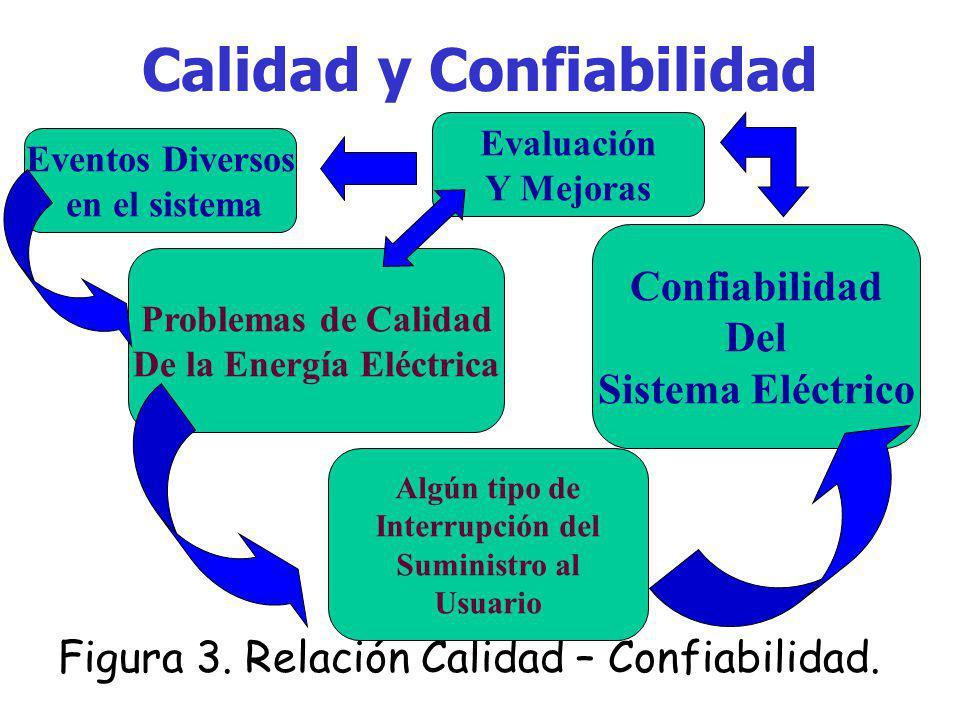 Calidad y Confiabilidad Y entonces, cuál es la relación entre la Calidad de la Energía Eléctrica y la Confiabilidad? La relación más clara son: los ev