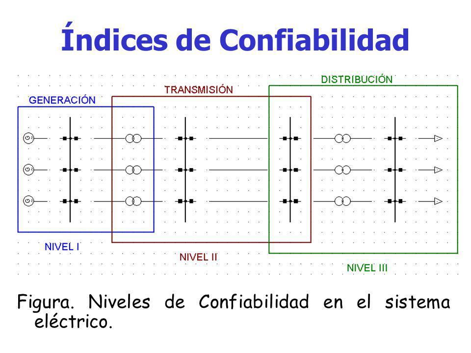Índices de Confiabilidad En un sistema eléctrico de potencia, existen diversos índices de confiabilidad, estos están debidamente clasificados entre gr