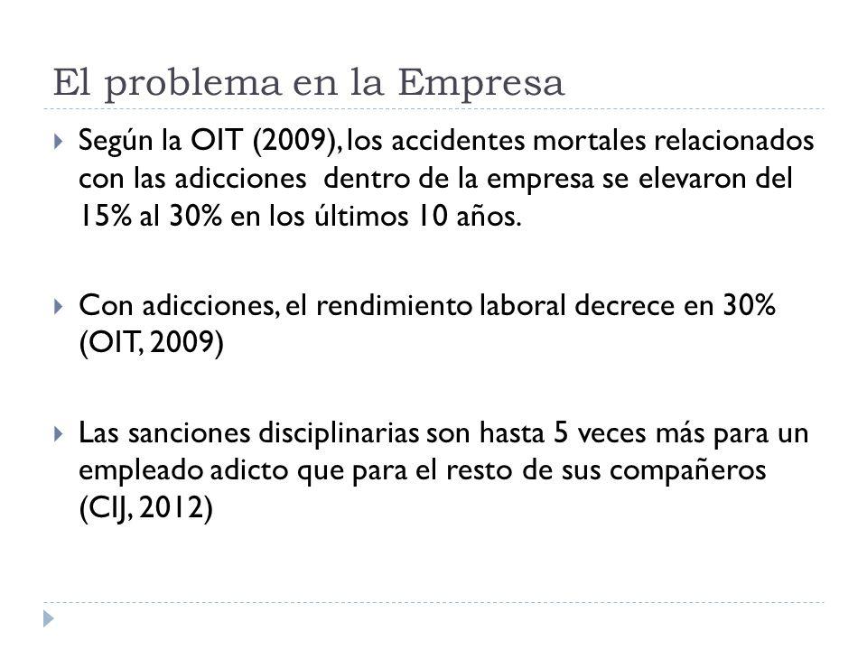 El problema en la Empresa Según la OIT (2009), los accidentes mortales relacionados con las adicciones dentro de la empresa se elevaron del 15% al 30%