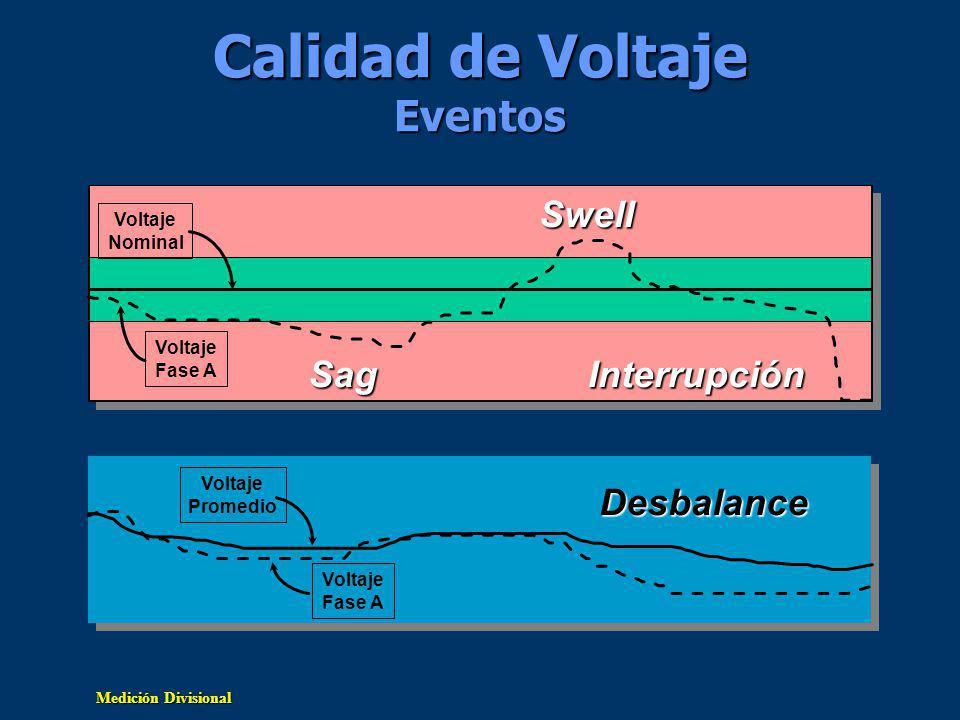 Medición Divisional Calidad de Voltaje Eventos Voltaje Nominal Voltaje Fase A Sag Swell Interrupción Voltaje Promedio Voltaje Fase A Desbalance