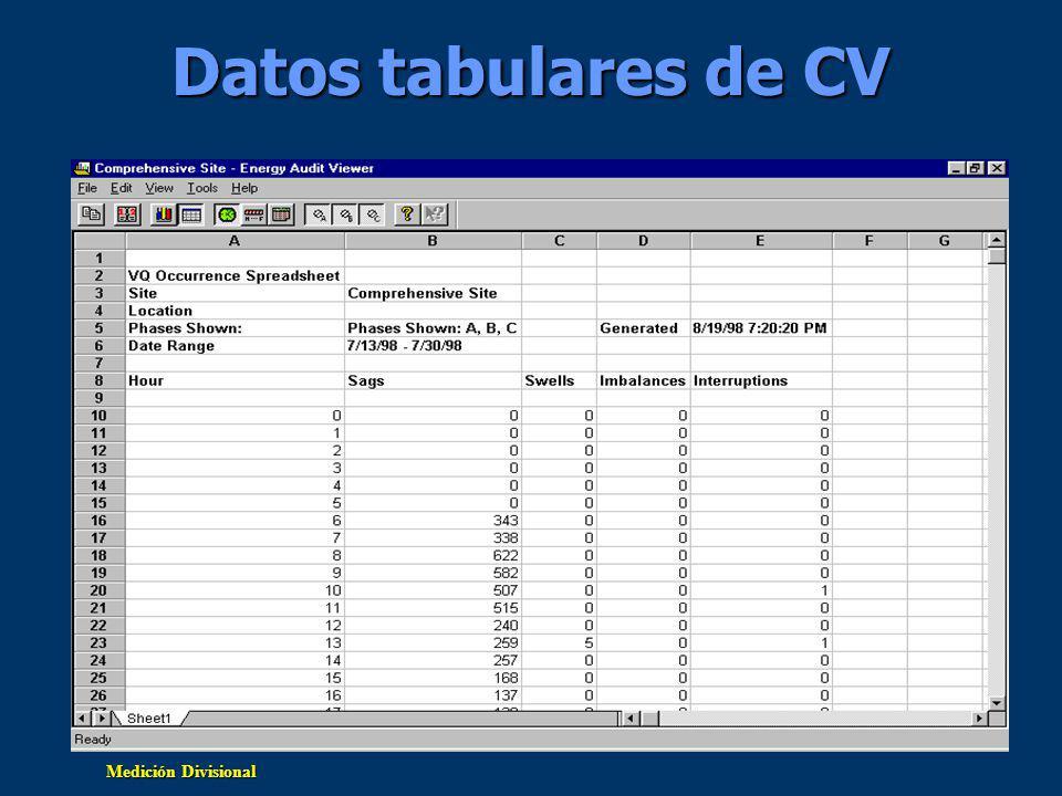 Medición Divisional Datos tabulares de CV