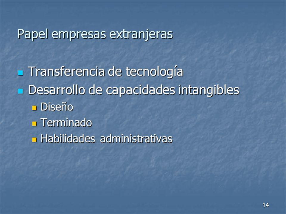 14 Papel empresas extranjeras Transferencia de tecnología Transferencia de tecnología Desarrollo de capacidades intangibles Desarrollo de capacidades intangibles Diseño Diseño Terminado Terminado Habilidades administrativas Habilidades administrativas