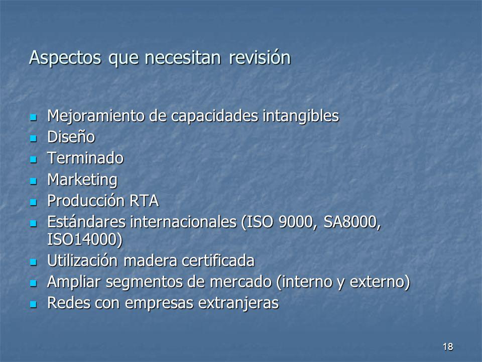 18 Aspectos que necesitan revisión Mejoramiento de capacidades intangibles Mejoramiento de capacidades intangibles Diseño Diseño Terminado Terminado Marketing Marketing Producción RTA Producción RTA Estándares internacionales (ISO 9000, SA8000, ISO14000) Estándares internacionales (ISO 9000, SA8000, ISO14000) Utilización madera certificada Utilización madera certificada Ampliar segmentos de mercado (interno y externo) Ampliar segmentos de mercado (interno y externo) Redes con empresas extranjeras Redes con empresas extranjeras