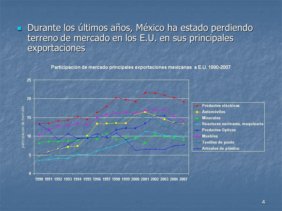 4 Durante los últimos años, México ha estado perdiendo terreno de mercado en los E.U.