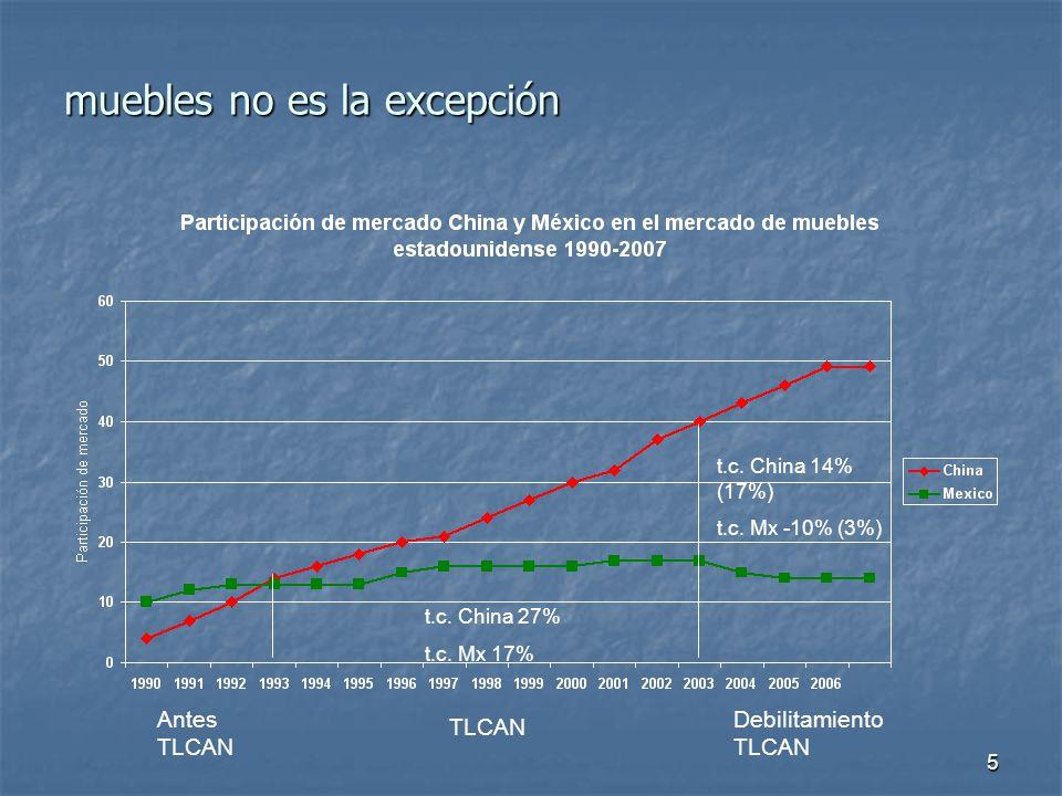 5 muebles no es la excepción t.c. China 27% t.c. Mx 17% t.c.