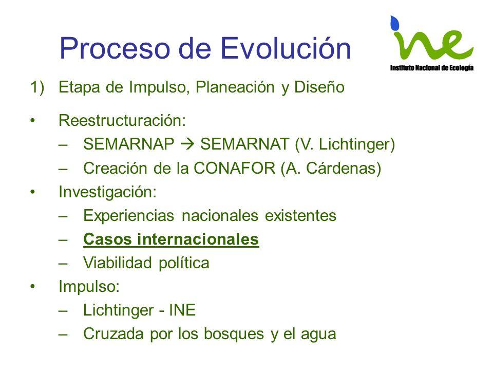 Proceso de Evolución 1)Etapa de Impulso, Planeación y Diseño Reestructuración: –SEMARNAP SEMARNAT (V. Lichtinger) –Creación de la CONAFOR (A. Cárdenas