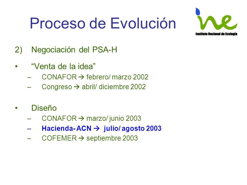 Proceso de Evolución 2)Negociación del PSA-H Venta de la idea –CONAFOR febrero/ marzo 2002 –Congreso abril/ diciembre 2002 Diseño –CONAFOR marzo/ juni