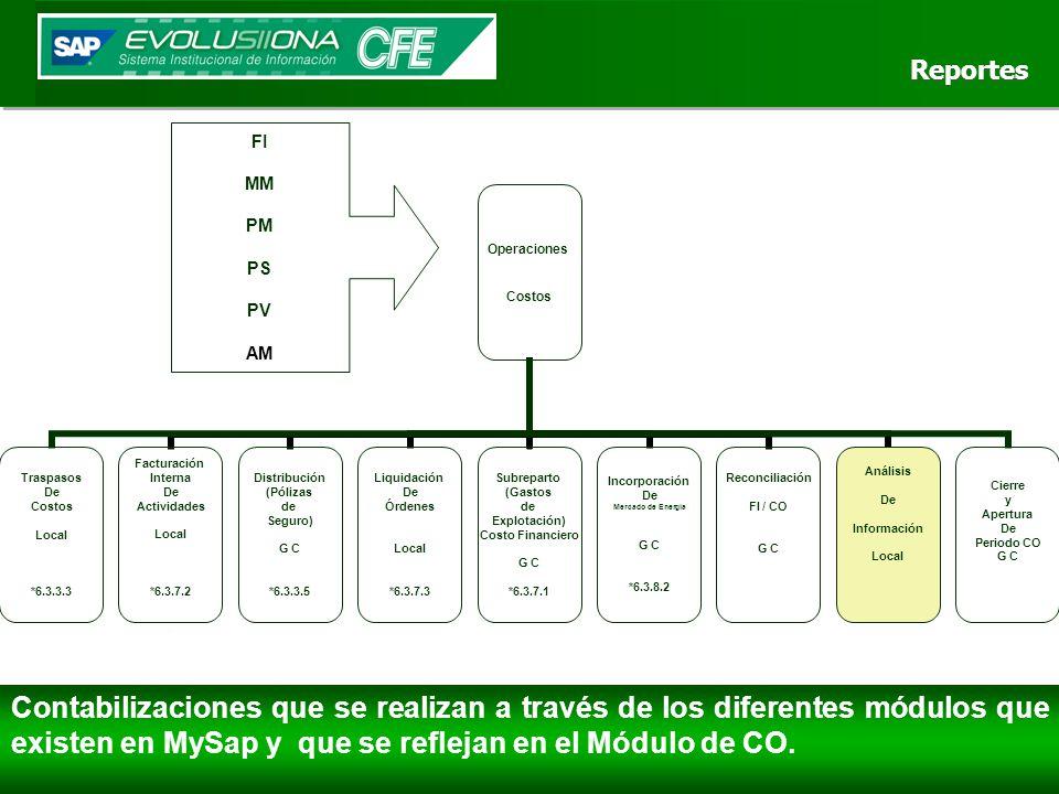 Operaciones Costos Traspasos De Costos Local *6.3.3.3 Facturación Interna De Actividades Local *6.3.7.2 Distribución (Pólizas de Seguro) G C *6.3.3.5 Liquidación De Órdenes Local *6.3.7.3 Subreparto (Gastos de Explotación) Costo Financiero G C *6.3.7.1 Incorporación De Mercado de Energía G C *6.3.8.2 Reconciliación FI / CO G C Análisis De Información Local Cierre y Apertura De Periodo CO G C Reportes Reportes Contabilizaciones que se realizan a través de los diferentes módulos que existen en MySap y que se reflejan en el Módulo de CO.
