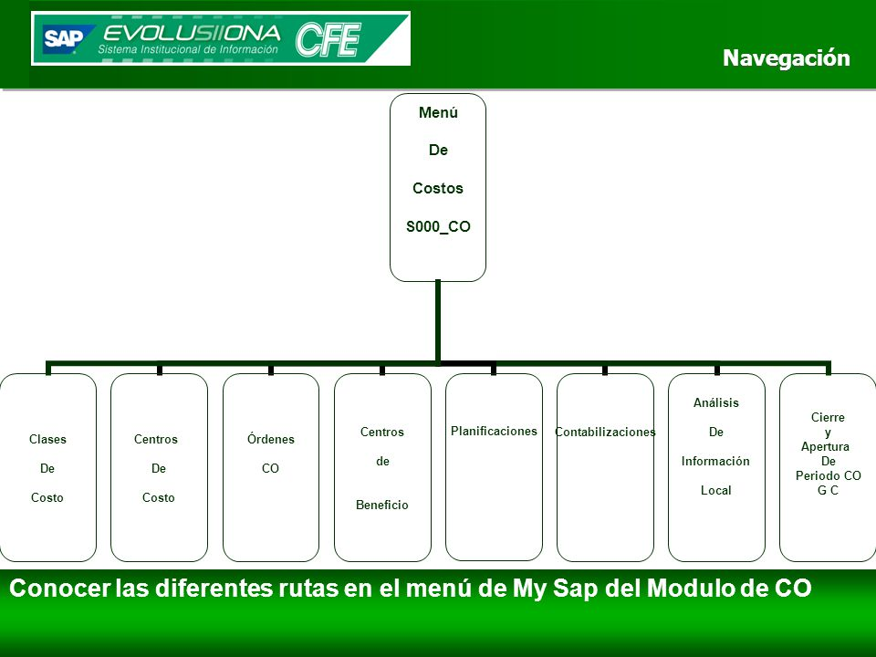 Navegación Navegación Conocer las diferentes rutas en el menú de My Sap del Modulo de CO Menú De Costos S000_CO Clases De Costo Centros De Costo Órden