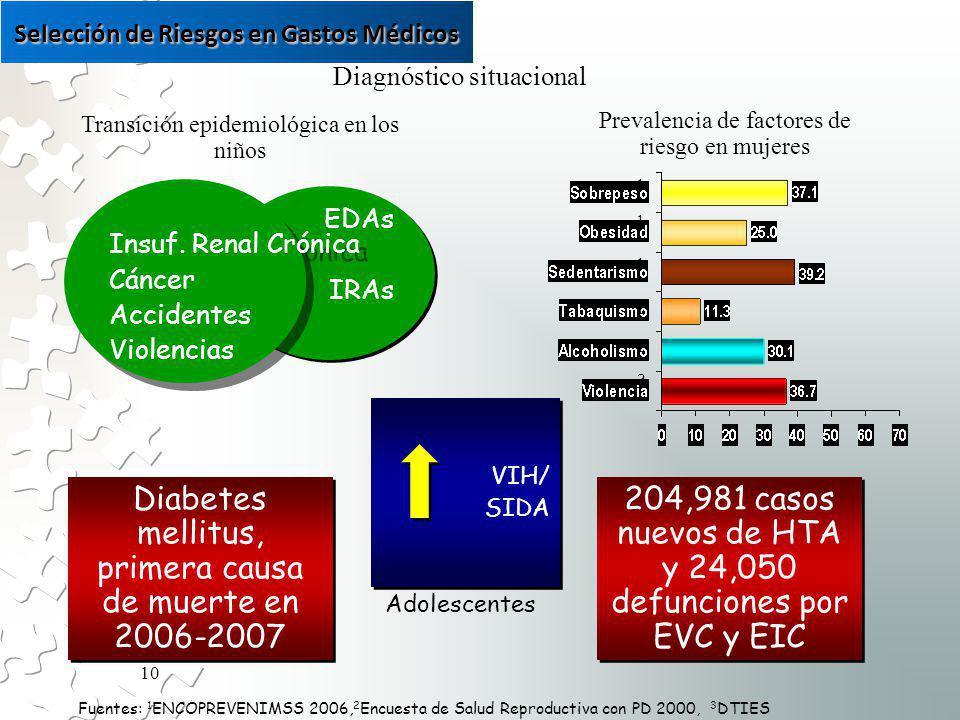 10 Prevalencia de factores de riesgo en mujeres 1 1 1 1 1 2 Fuentes: 1 ENCOPREVENIMSS 2006, 2 Encuesta de Salud Reproductiva con PD 2000, 3 DTIES EDAs IRAs EDAs IRAs Insuf.