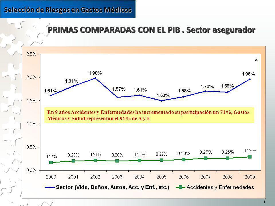PRIMAS COMPARADAS CON EL PIB. Sector asegurador PRIMAS COMPARADAS CON EL PIB.