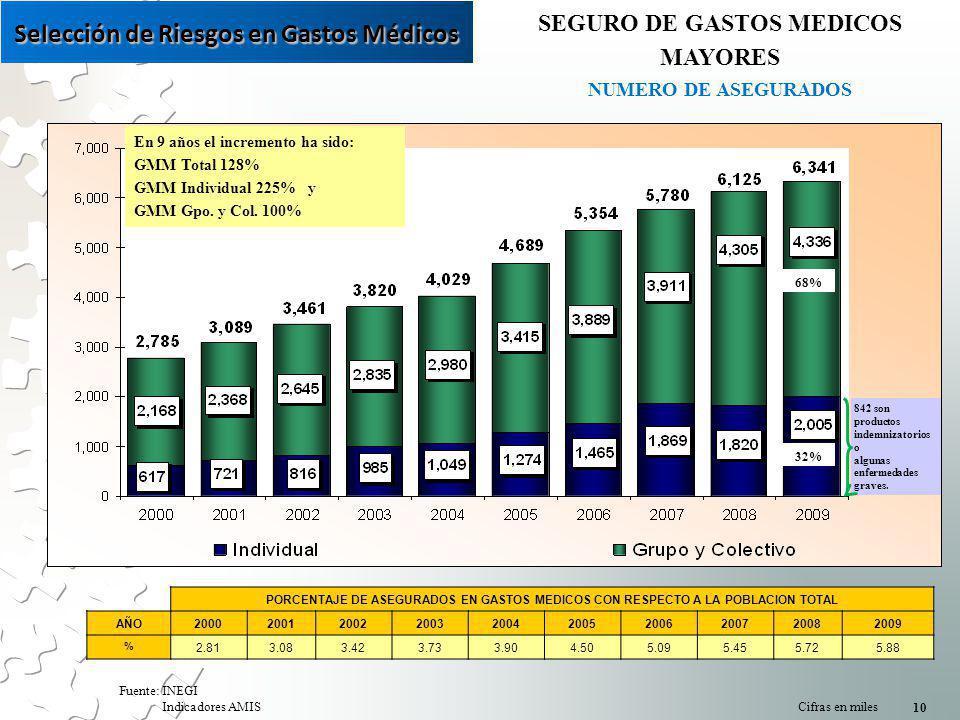 SEGURO DE GASTOS MEDICOS MAYORES NUMERO DE ASEGURADOS Fuente: INEGI Indicadores AMIS Cifras en miles 10 68% 32% PORCENTAJE DE ASEGURADOS EN GASTOS MEDICOS CON RESPECTO A LA POBLACION TOTAL AÑO2000200120022003200420052006200720082009 % 2.813.083.423.733.904.505.095.455.725.88 En 9 años el incremento ha sido: GMM Total 128% GMM Individual 225% y GMM Gpo.