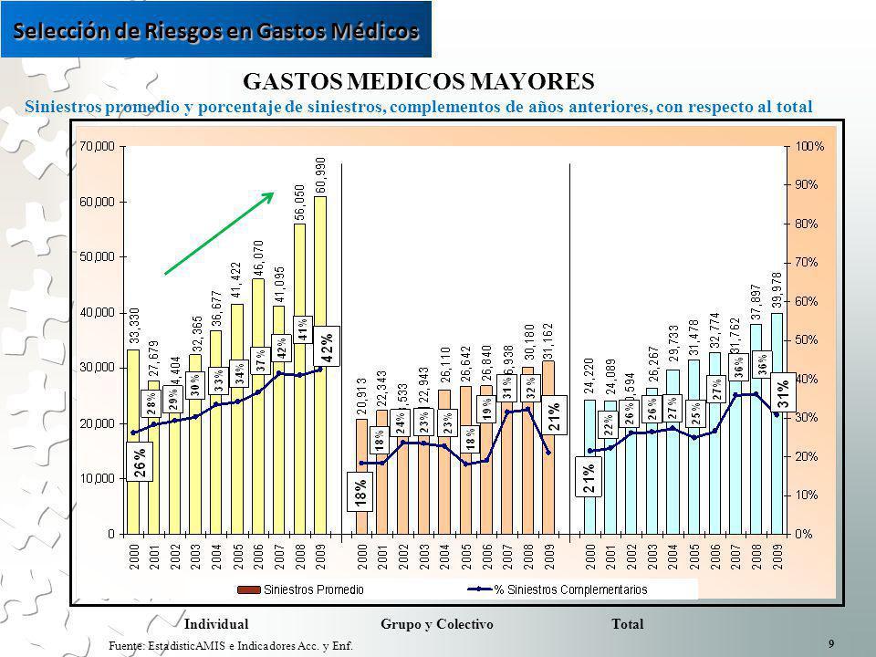 GASTOS MEDICOS MAYORES Siniestros promedio y porcentaje de siniestros, complementos de años anteriores, con respecto al total Fuente: EstadisticAMIS e Indicadores Acc.