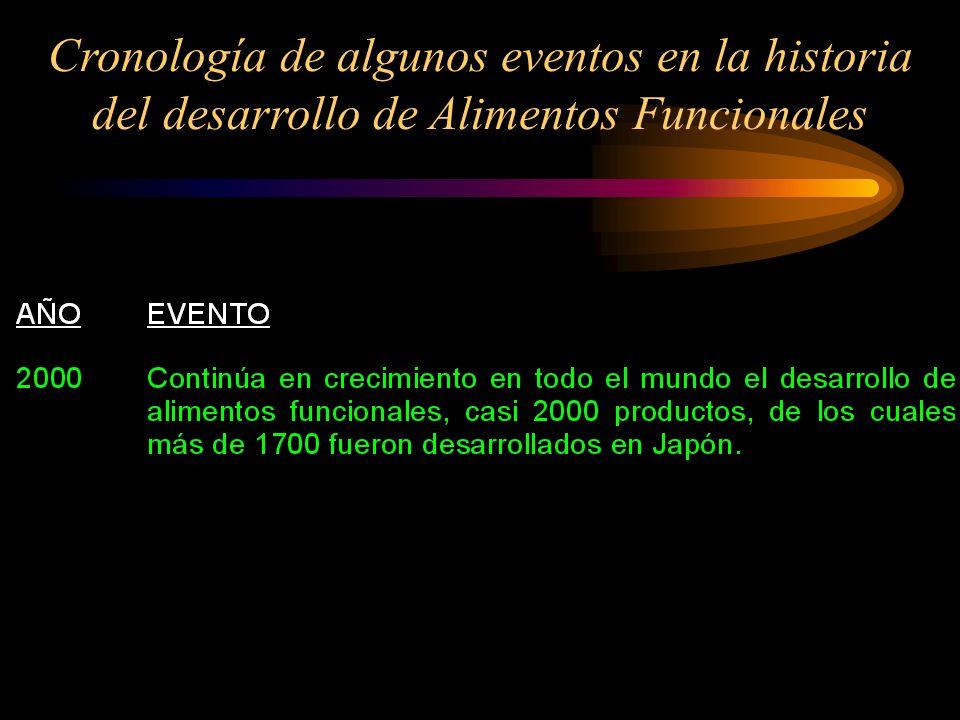 Cronología de algunos eventos en la historia del desarrollo de Alimentos Funcionales