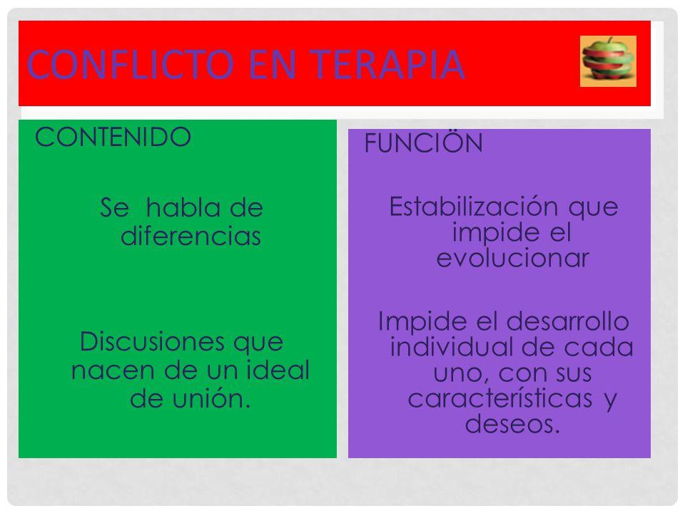 CONFLICTO ENTRE BALANCE Y DESARROLLO COMO PROBLEMA Estabiliza (cubre el conflicto no expresado) COMO SOLUCIÓN Abre las diferencias del conflicto no expresado: diferenciación