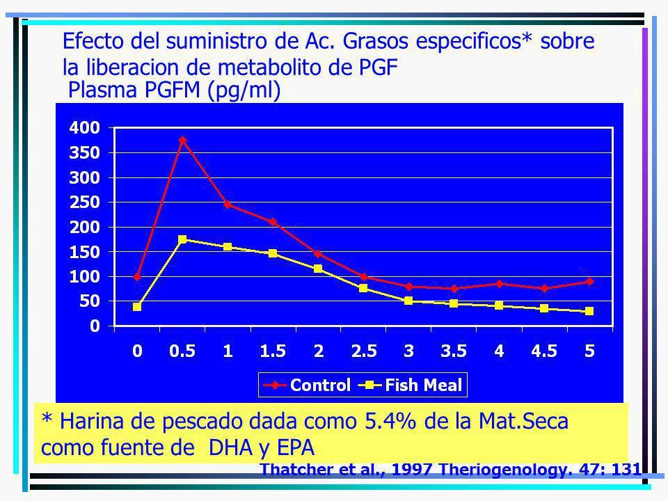 Efecto del suministro de Ac. Grasos especificos* sobre la liberacion de metabolito de PGF Thatcher et al., 1997 Theriogenology. 47: 131 * Harina de pe