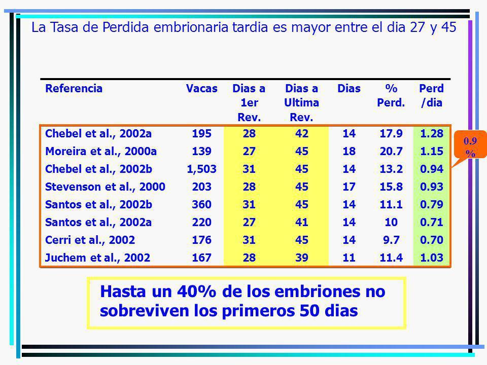 La Tasa de Perdida embrionaria tardia es mayor entre el dia 27 y 45 ReferenciaVacasDias a 1er Rev. Dias a Ultima Rev. Dias% Perd. Perd /dia Chebel et