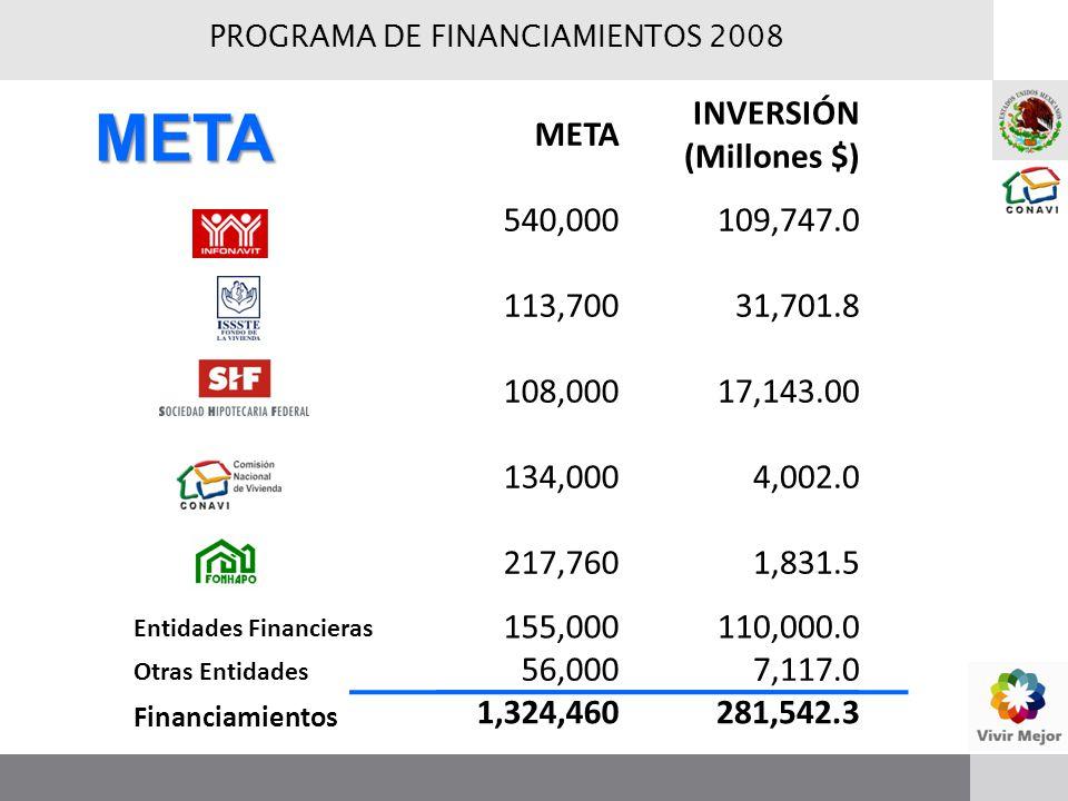 META INVERSIÓN (Millones $) 540,000109,747.0 113,70031,701.8 108,00017,143.00 134,0004,002.0 217,7601,831.5 Entidades Financieras 155,000110,000.0 Otras Entidades 56,0007,117.0 Financiamientos 1,324,460281,542.3 META PROGRAMA DE FINANCIAMIENTOS 2008