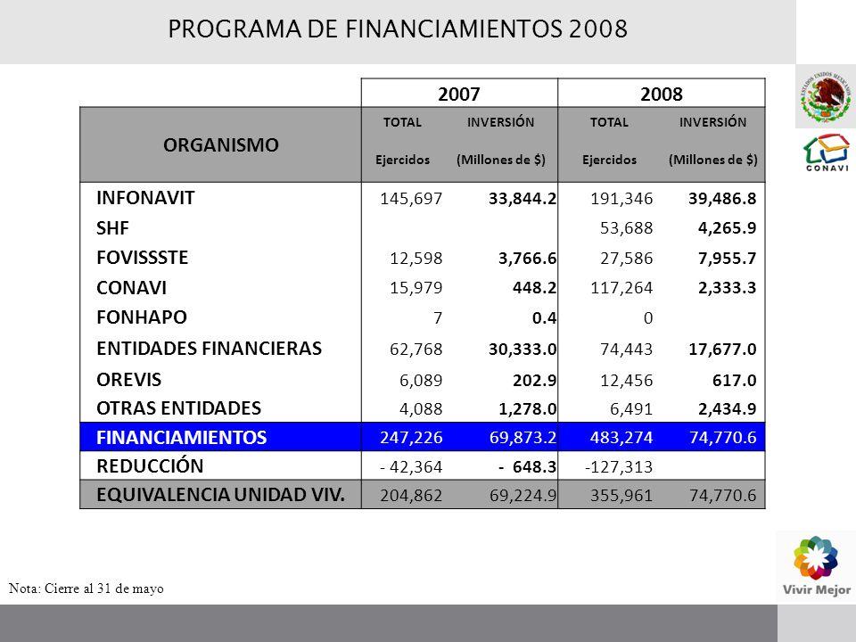 20072008 ORGANISMO TOTALINVERSIÓNTOTALINVERSIÓN Ejercidos(Millones de $)Ejercidos(Millones de $) INFONAVIT 145,69733,844.2191,34639,486.8 SHF 53,6884,265.9 FOVISSSTE 12,5983,766.6 27,5867,955.7 CONAVI 15,979 448.2117,2642,333.3 FONHAPO 7 0.4 0 ENTIDADES FINANCIERAS 62,76830,333.0 74,44317,677.0 OREVIS 6,089 202.9 12,456 617.0 OTRAS ENTIDADES 4,0881,278.0 6,4912,434.9 FINANCIAMIENTOS 247,22669,873.2483,274 74,770.6 REDUCCIÓN - 42,364- 648.3-127,313 EQUIVALENCIA UNIDAD VIV.