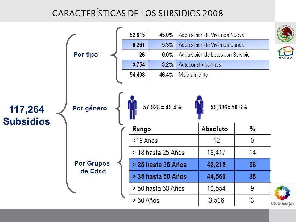 117,264 Subsidios Por tipo Por género 57,928 = 49.4% 59,336= 50.6% 52,81545.0% Adquisición de Vivienda Nueva 6,2615.3% Adquisición de Vivienda Usada 260.0% Adquisición de Lotes con Servicio 3,7543.2% Autoconstrucciones 54,40846.4% Mejoramiento Por Grupos de Edad RangoAbsoluto% <18 Años120 > 18 hasta 25 Años16,41714 > 25 hasta 35 Años42,21536 > 35 hasta 50 Años44,56038 > 50 hasta 60 Años10,5549 > 60 Años3,5063 CARACTERÍSTICAS DE LOS SUBSIDIOS 2008