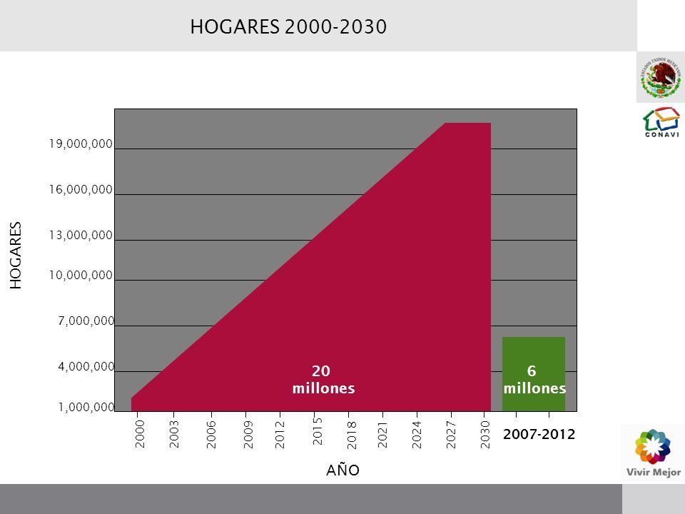 HOGARES 2000-2030 20 millones 2000 2003 200620092012 2015 2018 2021 202420272030 6 millones 2007-2012 1,000,000 4,000,000 7,000,000 10,000,000 13,000,000 16,000,000 19,000,000 HOGARES AÑO