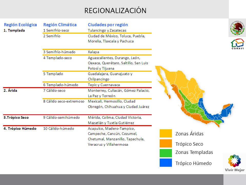 REGIONALIZACIÓN Zonas Áridas Trópico Seco Zonas Templadas Trópico Húmedo