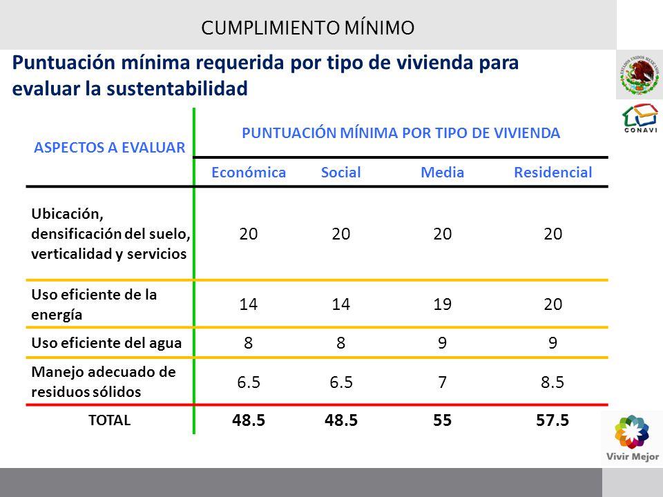 CUMPLIMIENTO MÍNIMO Puntuación mínima requerida por tipo de vivienda para evaluar la sustentabilidad ASPECTOS A EVALUAR PUNTUACIÓN MÍNIMA POR TIPO DE VIVIENDA EconómicaSocialMediaResidencial Ubicación, densificación del suelo, verticalidad y servicios 20 Uso eficiente de la energía 14 1920 Uso eficiente del agua 88 99 Manejo adecuado de residuos sólidos 6.5 78.5 TOTAL 48.5 5557.5