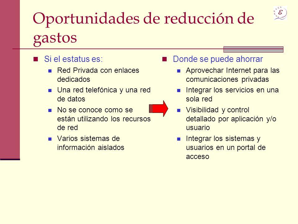 Oportunidades de reducción de gastos Si el estatus es: Red Privada con enlaces dedicados Una red telefónica y una red de datos No se conoce como se es