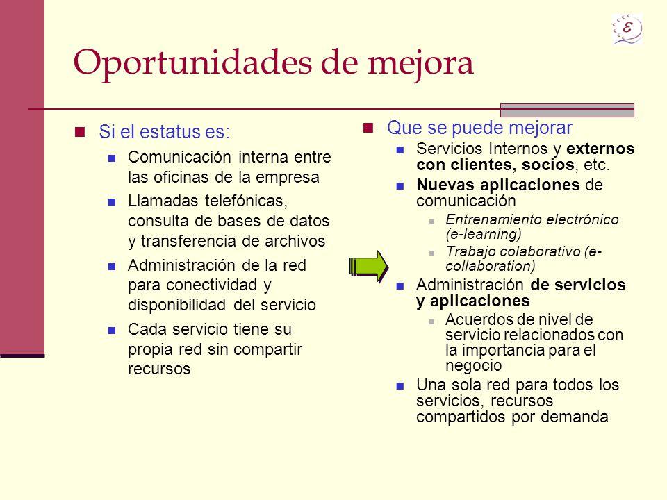 Oportunidades de mejora Si el estatus es: Comunicación interna entre las oficinas de la empresa Llamadas telefónicas, consulta de bases de datos y tra