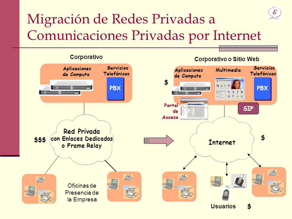 Migración de Redes Privadas a Comunicaciones Privadas por Internet Red Privada con Enlaces Dedicados o Frame Relay Aplicaciones de Computo Servicios T