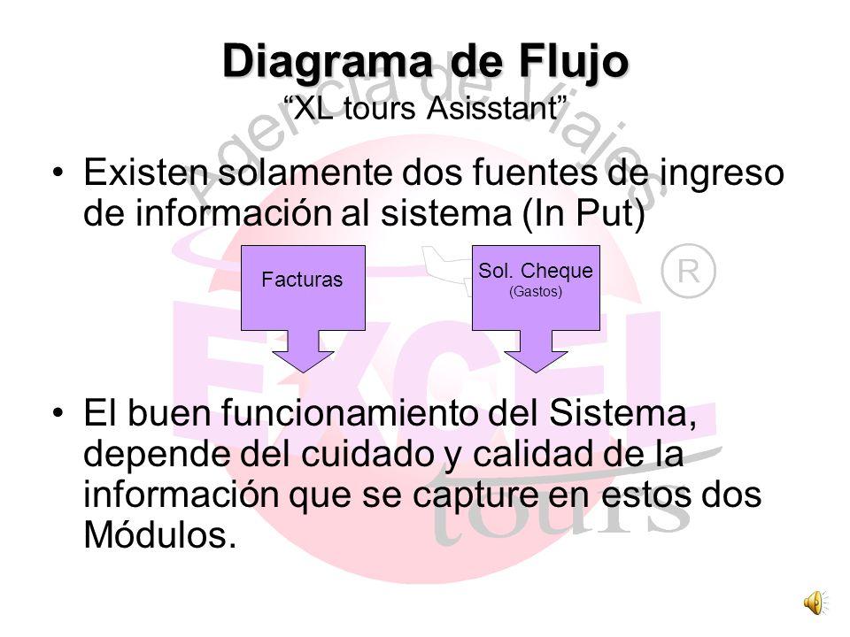 Diagrama de Flujo Diagrama de Flujo XL tours Asisstant Existen solamente dos fuentes de ingreso de información al sistema (In Put) El buen funcionamiento del Sistema, depende del cuidado y calidad de la información que se capture en estos dos Módulos.