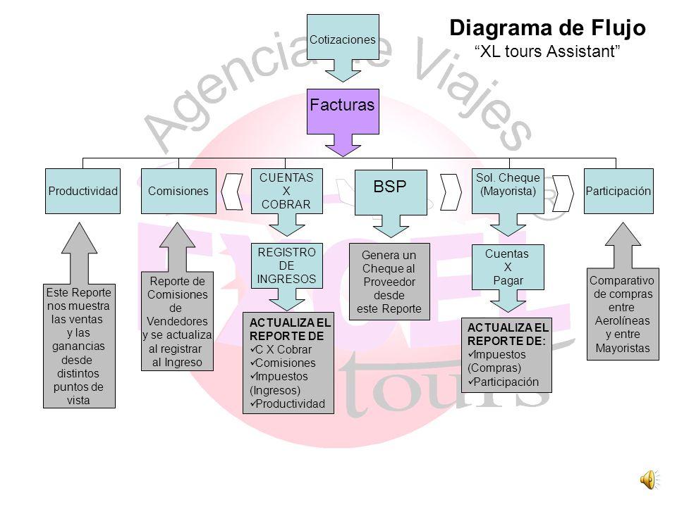 Diagrama de Flujo Diagrama de Flujo XL tours Asisstant Existen solamente dos fuentes de ingreso de información al sistema (In Put) El buen funcionamie
