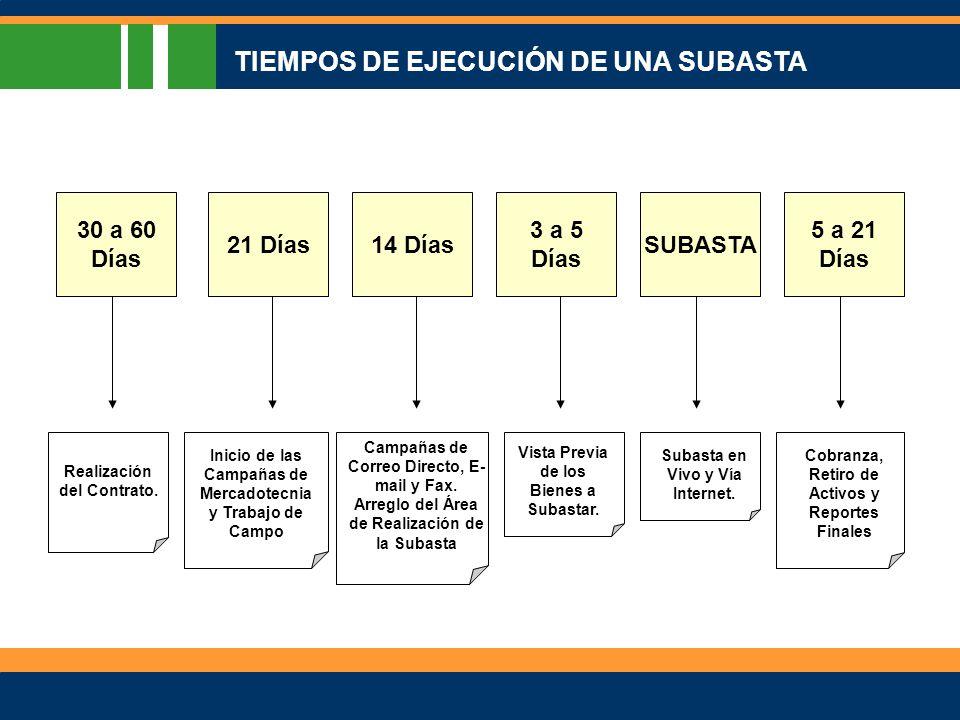 30 a 60 Días 21 Días14 Días 3 a 5 Días SUBASTA 5 a 21 Días Realización del Contrato.