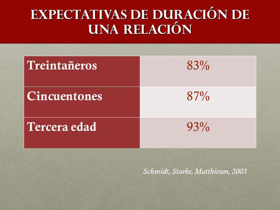 EXPECTATIVAS DE DURACIÓN DE UNA RELACIÓN Treintañeros 83% Cincuentones 87% Tercera edad 93% Schmidt, Starke, Matthiesen, 2003