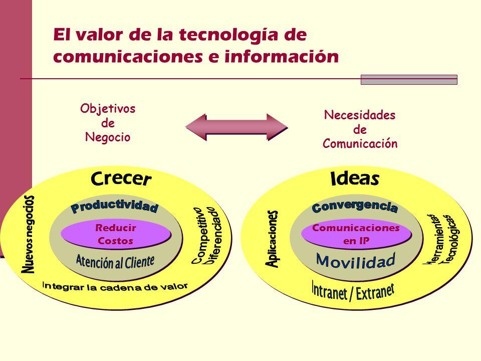 El valor de la tecnología de comunicaciones e información Comunicaciones en IP Reducir Costos Objetivos de Negocio Necesidades de Comunicación