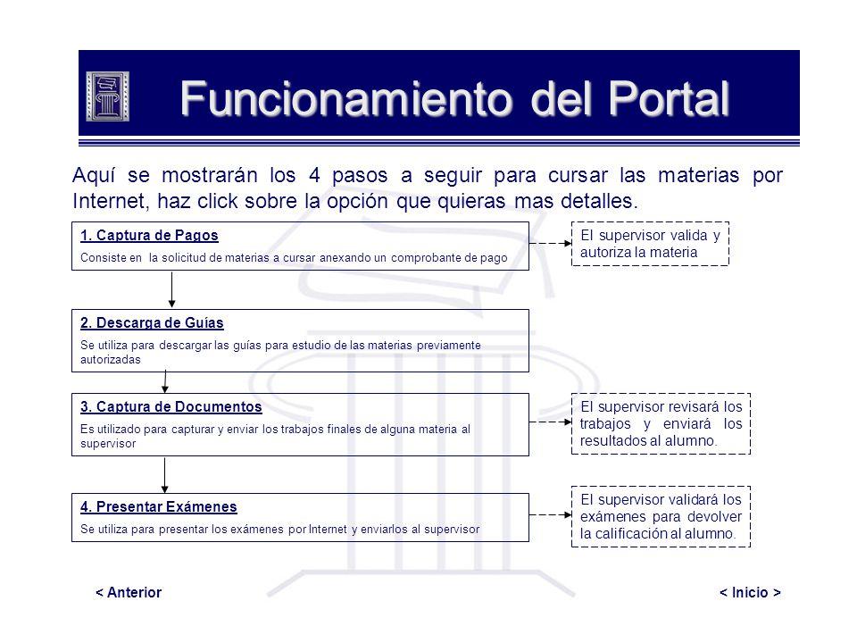Funcionamiento del Portal Aquí se mostrarán los 4 pasos a seguir para cursar las materias por Internet, haz click sobre la opción que quieras mas deta