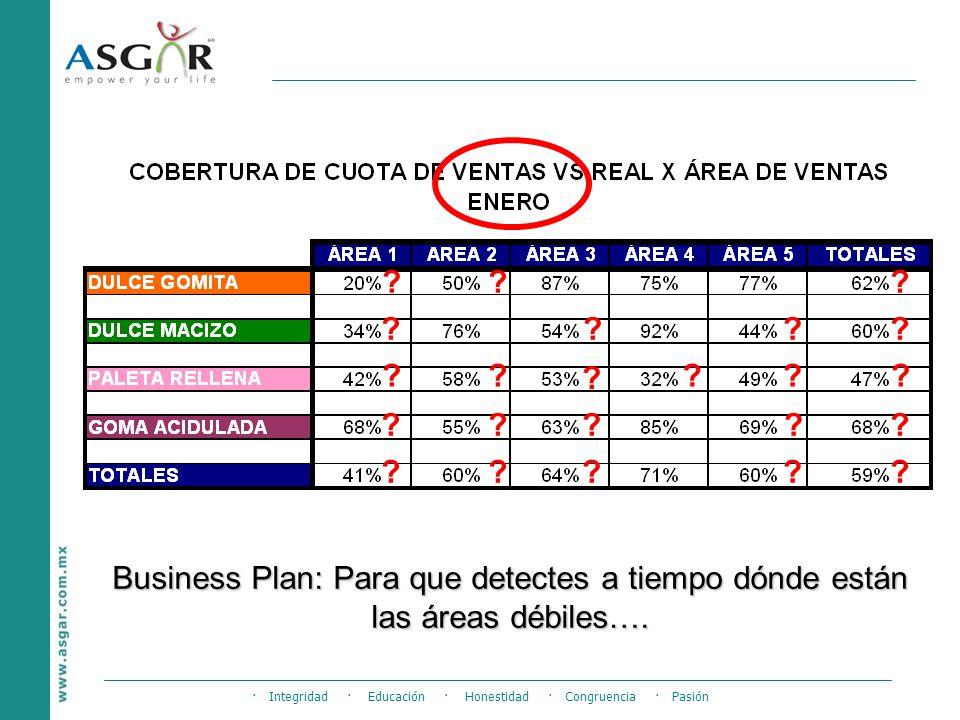 Business Plan: Para que detectes a tiempo dónde están las áreas débiles….