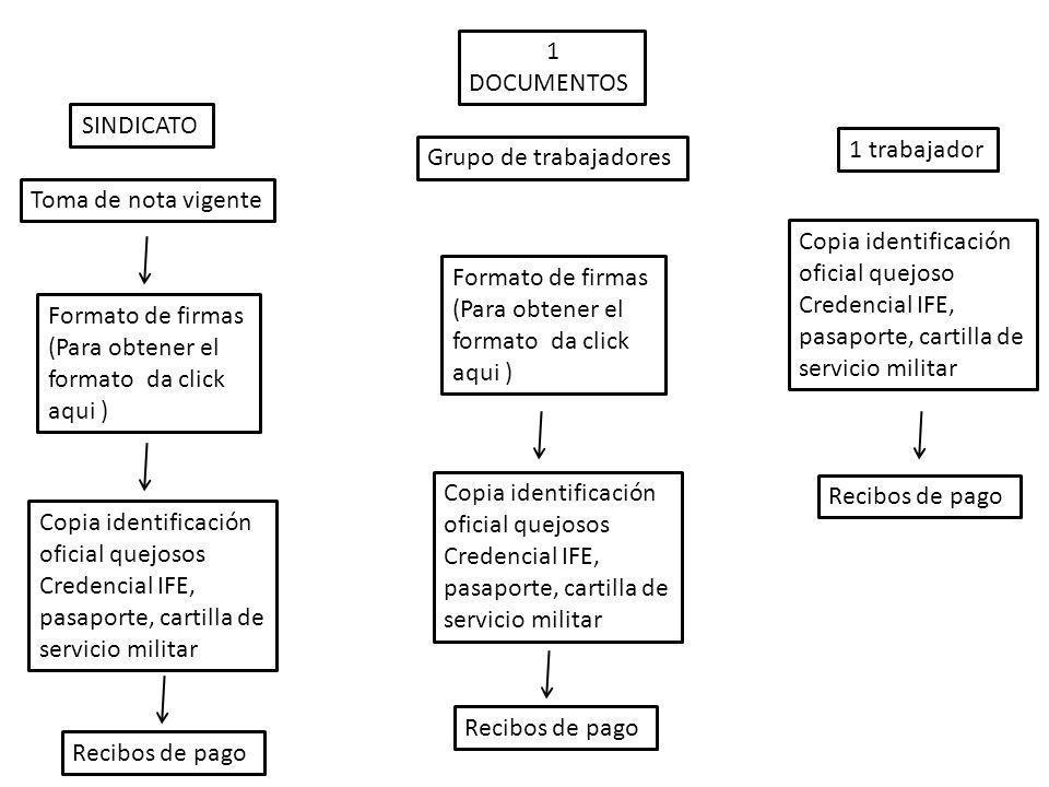 SINDICATO Formato de firmas (Para obtener el formato da click aqui ) Copia identificación oficial quejosos Credencial IFE, pasaporte, cartilla de serv