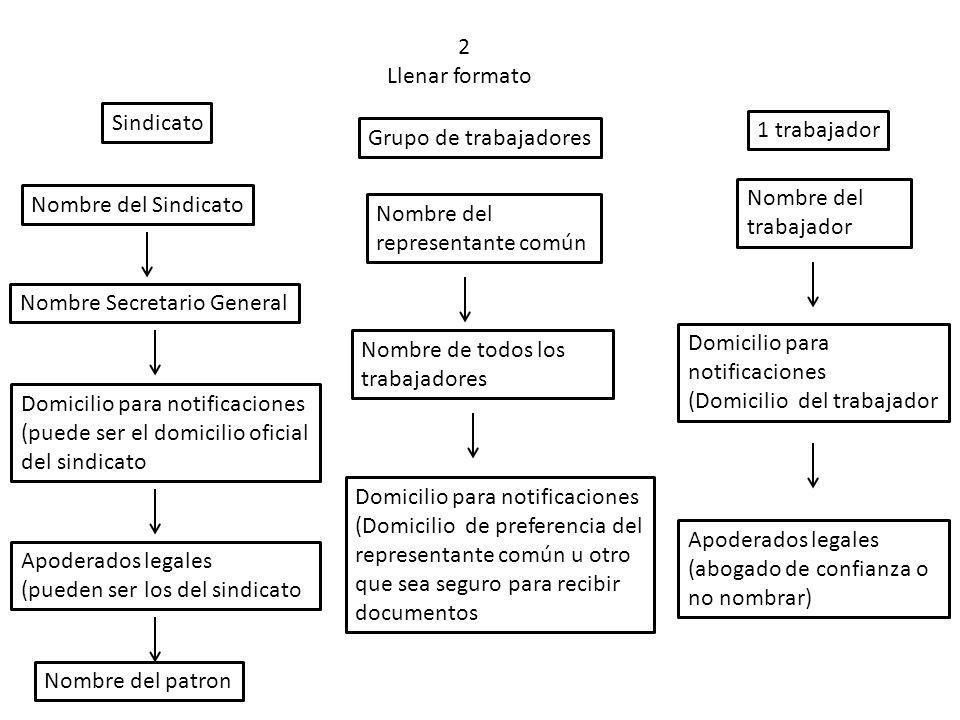 2 Llenar formato Sindicato Nombre del Sindicato Nombre Secretario General Domicilio para notificaciones (puede ser el domicilio oficial del sindicato