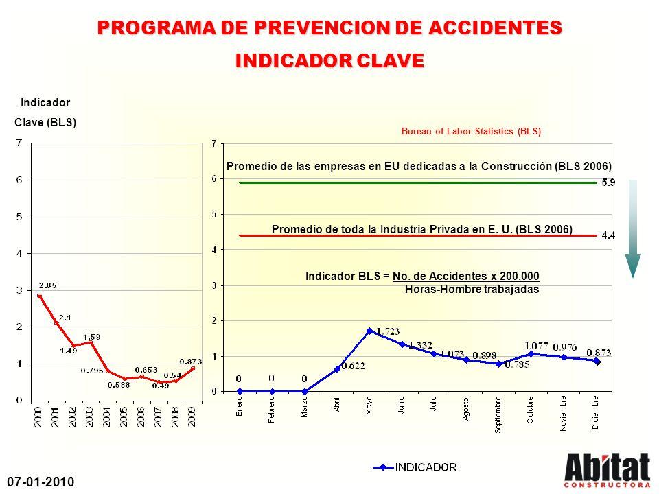 07-01-2010 PROGRAMA DE PREVENCION DE ACCIDENTES INDICADOR CLAVE Indicador Clave (BLS) Indicador BLS = No. de Accidentes x 200,000 Horas-Hombre trabaja