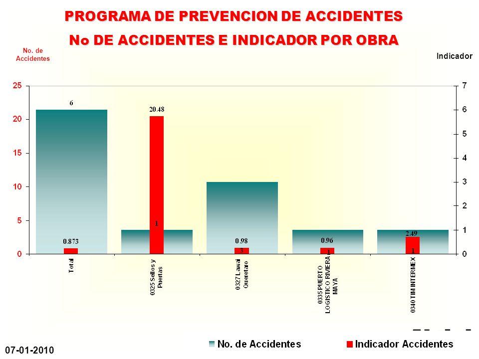 07-01-2010 PROGRAMA DE PREVENCION DE ACCIDENTES % DE CUMPLIMIENTO POR OBRA (DEL MES) % No.