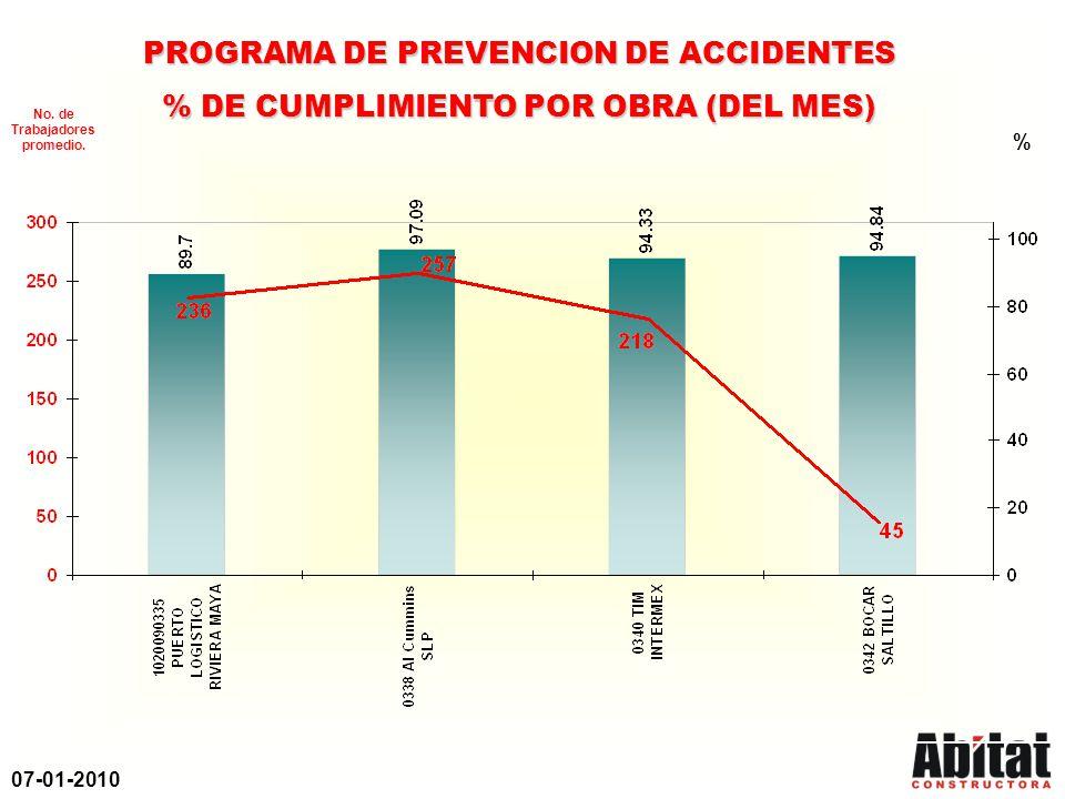 07-01-2010 PROGRAMA DE PREVENCION DE ACCIDENTES % DE CUMPLIMIENTO POR OBRA (DEL MES) % No. de Trabajadores promedio.