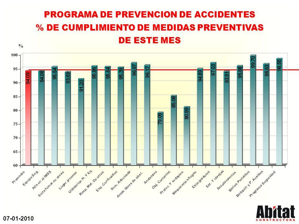 07-01-2010 PROGRAMA DE PREVENCION DE ACCIDENTES % DE CUMPLIMIENTO DE MEDIDAS PREVENTIVAS DE ESTE MES %