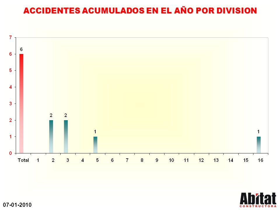 07-01-2010 PROGRAMA DE PREVENCION DE ACCIDENTES CLASIFICACION DE ACCIDENTES OCURRIDOS EN EL AÑO No.