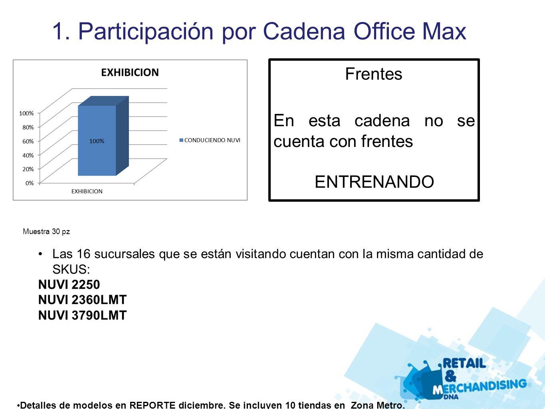 1. Participación por Cadena Office Max Las 16 sucursales que se están visitando cuentan con la misma cantidad de SKUS: NUVI 2250 NUVI 2360LMT NUVI 379