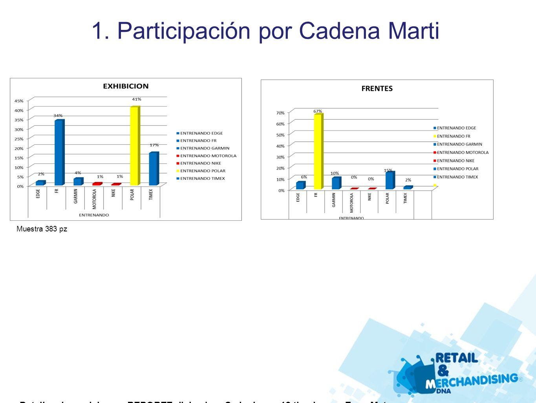 1. Participación por Cadena Marti Muestra 383 pz Detalles de modelos en REPORTE diciembre. Se incluyen 12 tiendas en Zona Metro.