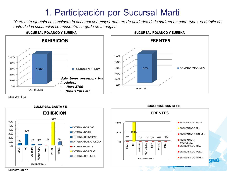 1. Participación por Sucursal Marti Muestra 1 pz SUCURSAL POLANCO Y EUREKA *Para este ejemplo se considero la sucursal con mayor numero de unidades de